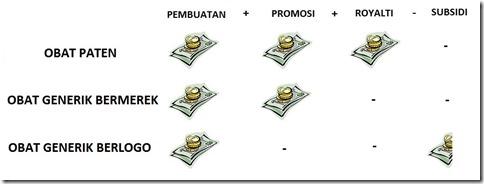 Perbandingan Biaya Produksi